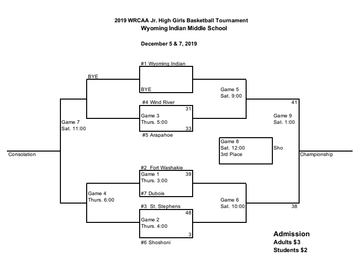 The bracket for the JH girls basketball WRCAA Tournament
